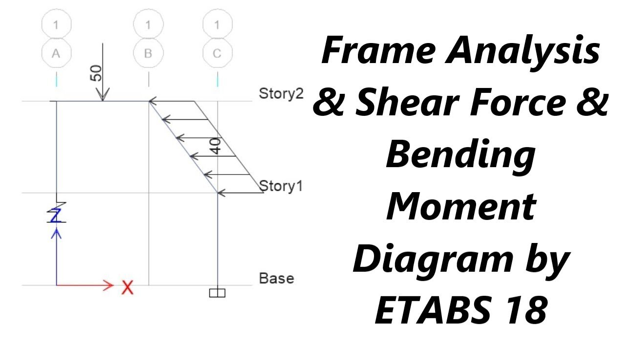 Frame Analysis & Shear Force & Bending Moment Diagram by