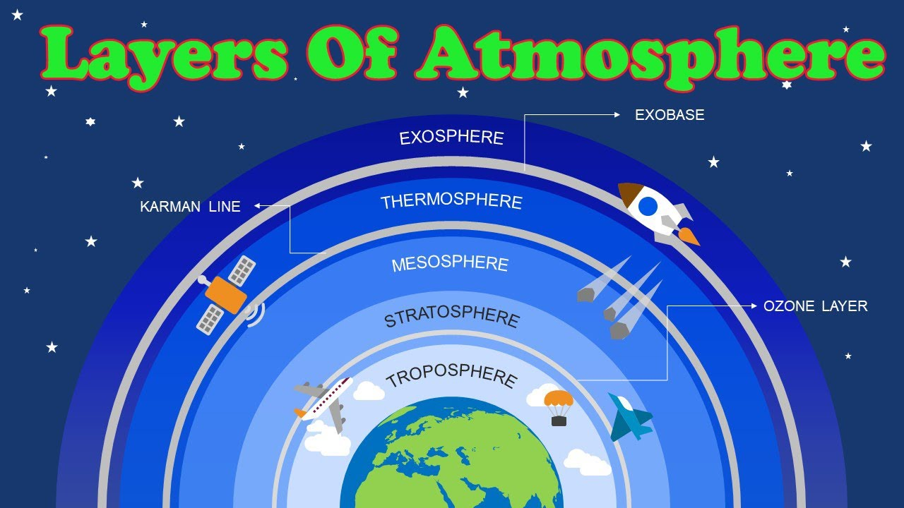 Layers Of Atmosphere || Layers Of Earth Atmosphere - YouTube