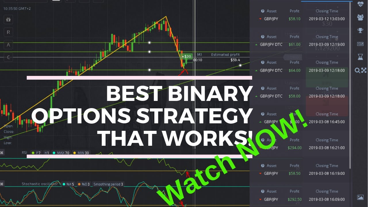 Binary option price action strategy