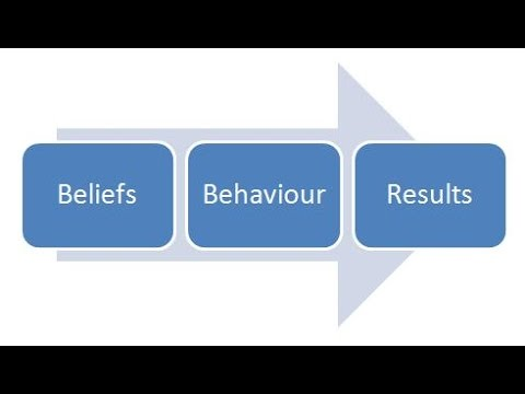 Belief Systems Explained