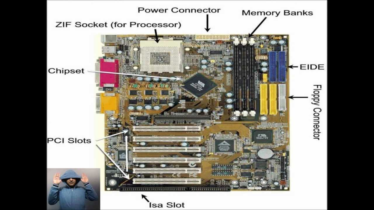 Basic Parts Of A Motherboard: Computer Hardware Motherboards Explained By Peeyush