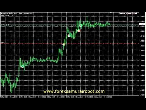 Making forex robot