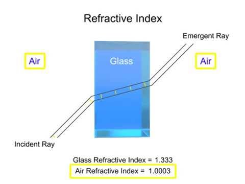 What Is Refraction Youtube