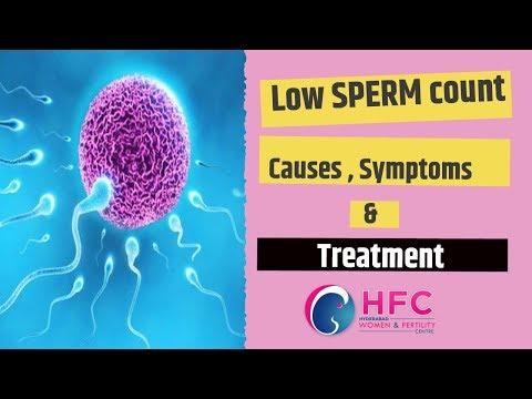 Low Sperm Count Causes And Symptoms ||Dr Swapna Chekuri || Hyderabad Women & Fertility Centre || HFC