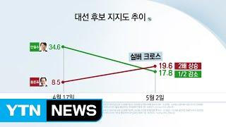 홍준표 '상승'·안철수 '하락'...지지율 교차 / YTN