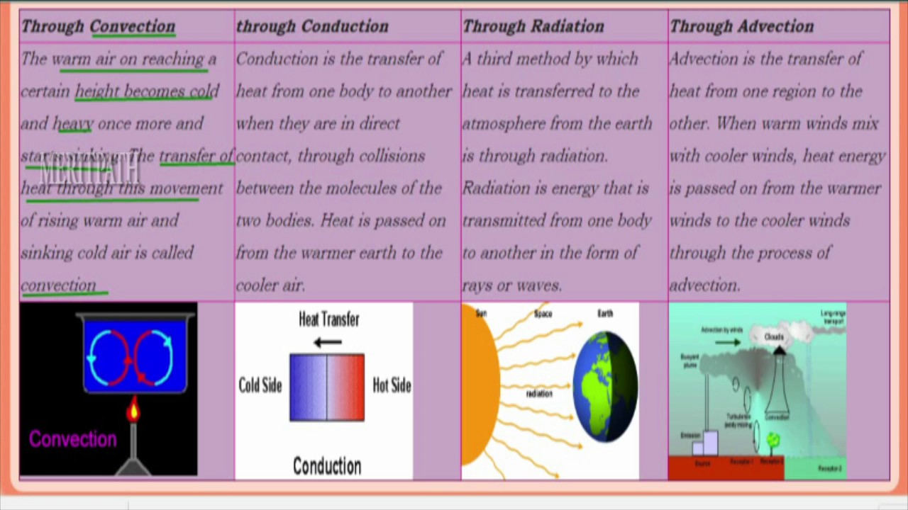 7 class vii cbse social elements of weather and climate youtube