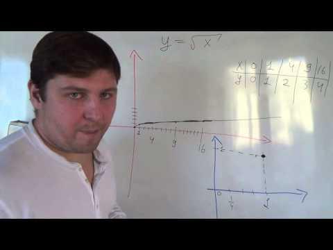 Алгебра 8 класс. Строим график корня