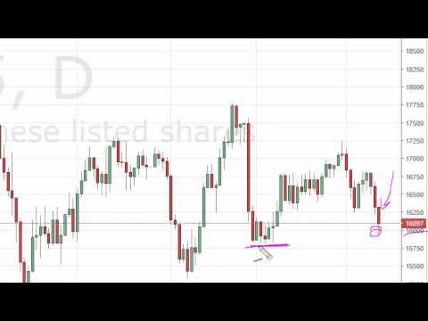 Nikkei Technical Analysis for June 14 2016 by FXEmpire.com