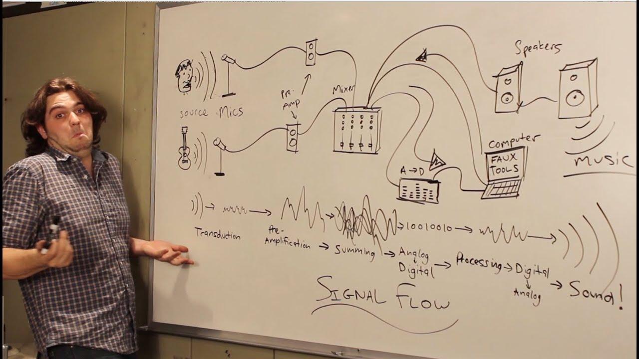 Signal Flow In A Recording Studio