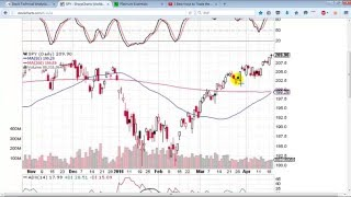 The Basics of Options Trading - Call and Put Options