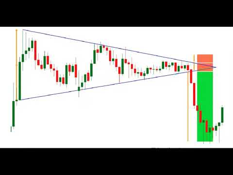 using-chart-patterns-for-forex-&-cfd-trading