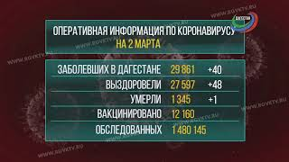 В Дагестане коронавирус подтвердился у 40 человек