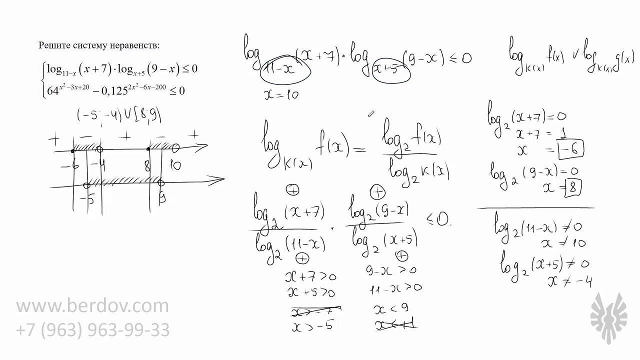 Схема метода интервала