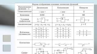 Яковлева О Р  ОЭиЦС урок 4 Логические элементы и схемы