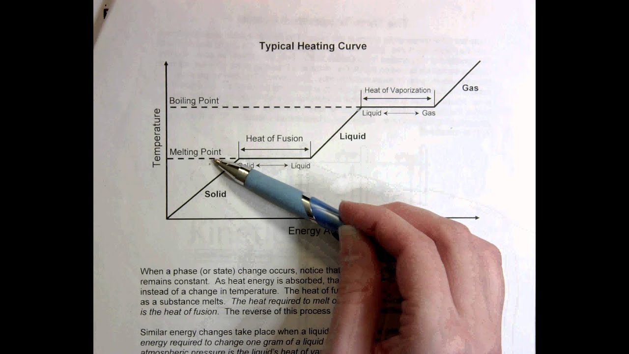 Freezing And Boiling Point Graph