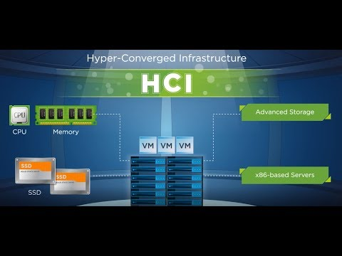 Hyper-Converged Infrastructure (HCI) powered by VMware vSAN