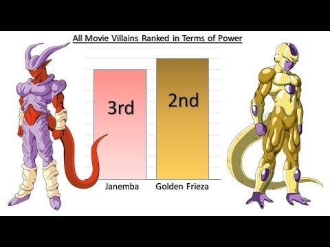 All the Movie Villains Power Ranked - Dragon Ball Z