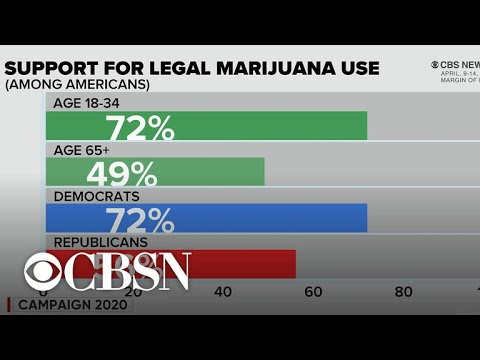 CBS News poll: Support for legal marijuana use up to 65 percent