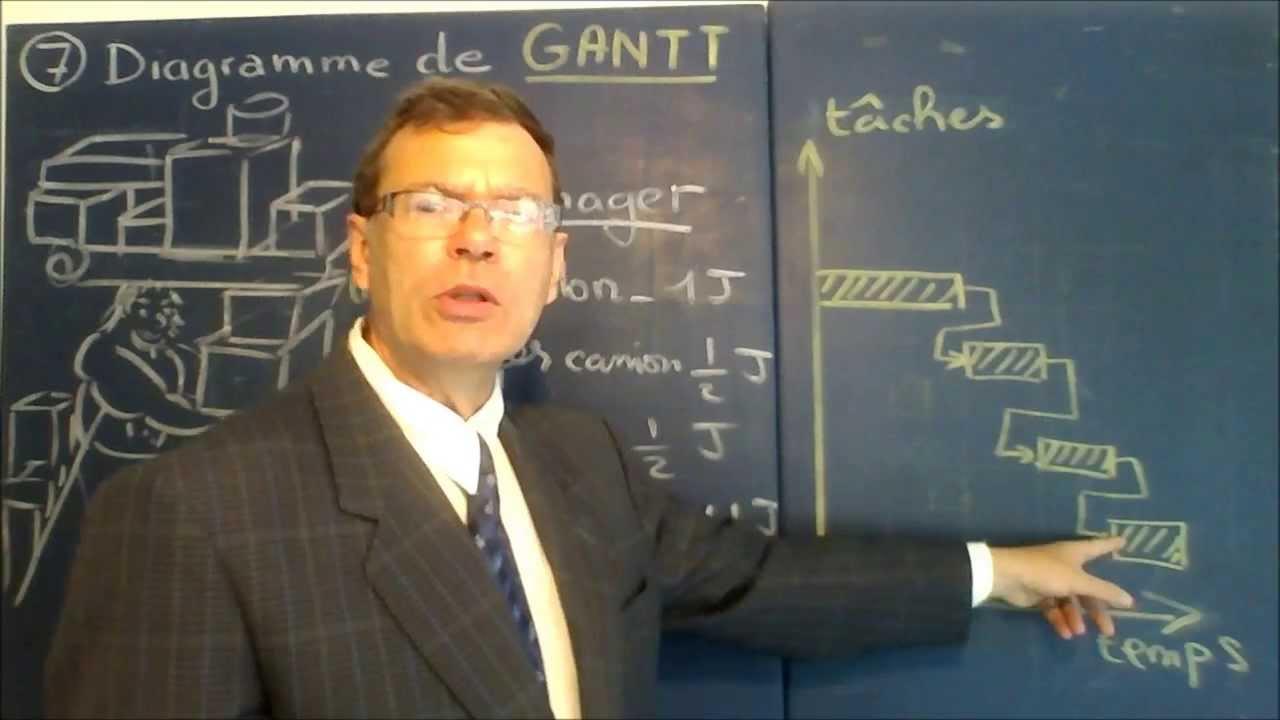 Gestion De Projet  7  Diagramme De Gantt Et La