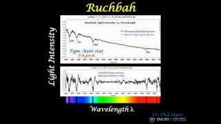 Stellar Spectroscopy of Ruchbah (Type A5 Star, T=8400K).