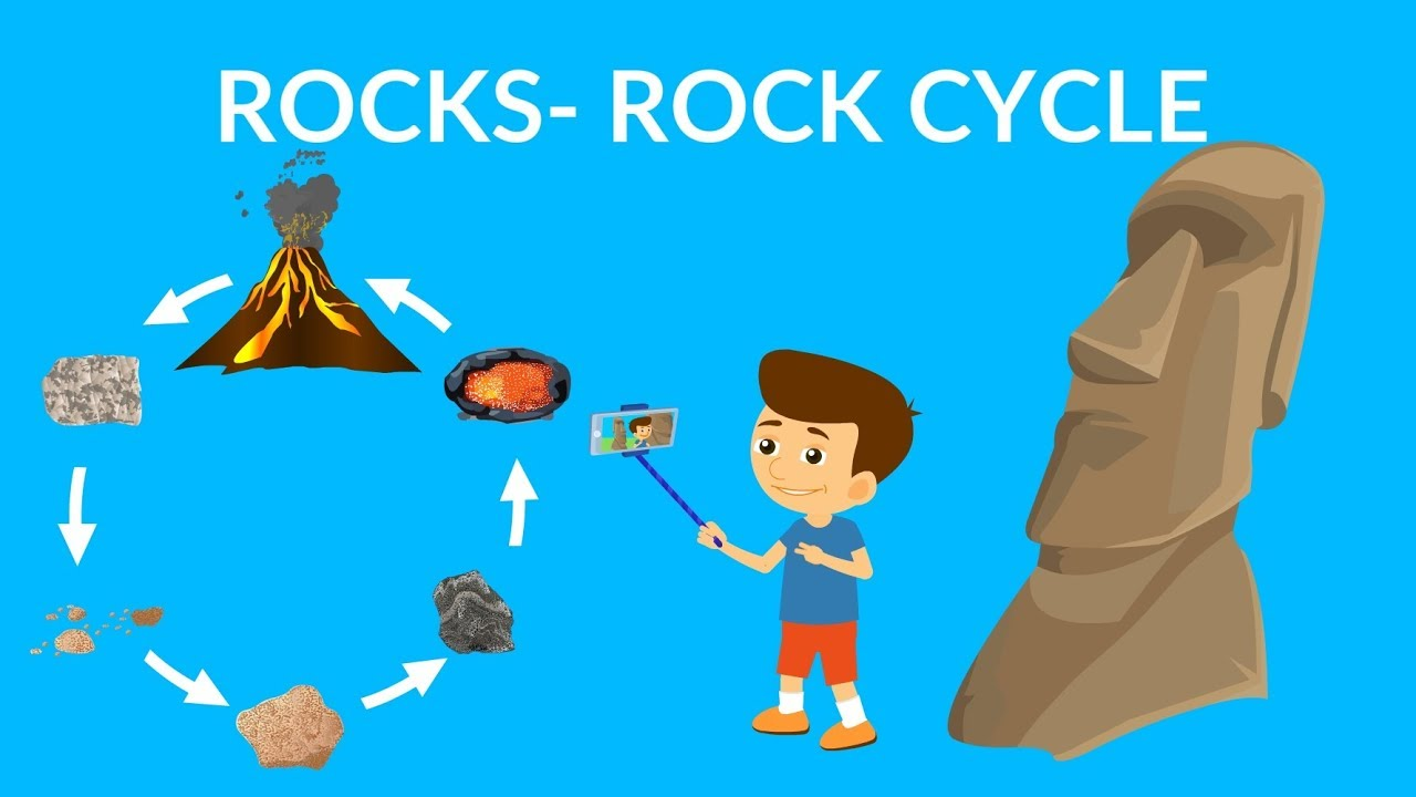 medium resolution of Rock cycle video   Learn about Types of Rocks   Rock cycle for kids -  YouTube