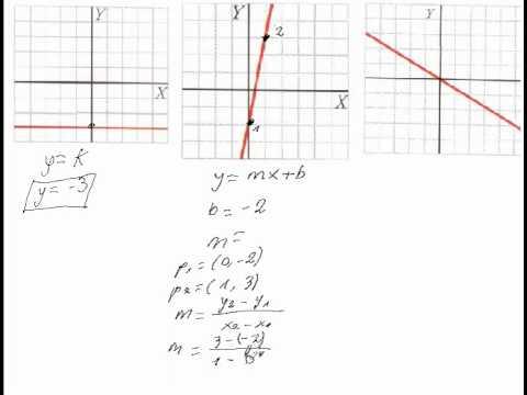 Calculo de expresión algebráica a partir de grafica.avi