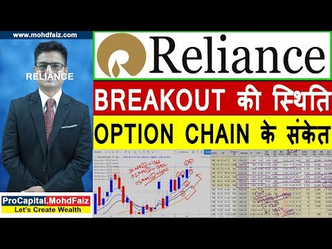 RELIANCE STOCK ANALYSIS | BREAKOUT की स्थिति | Reliance Share Price Target