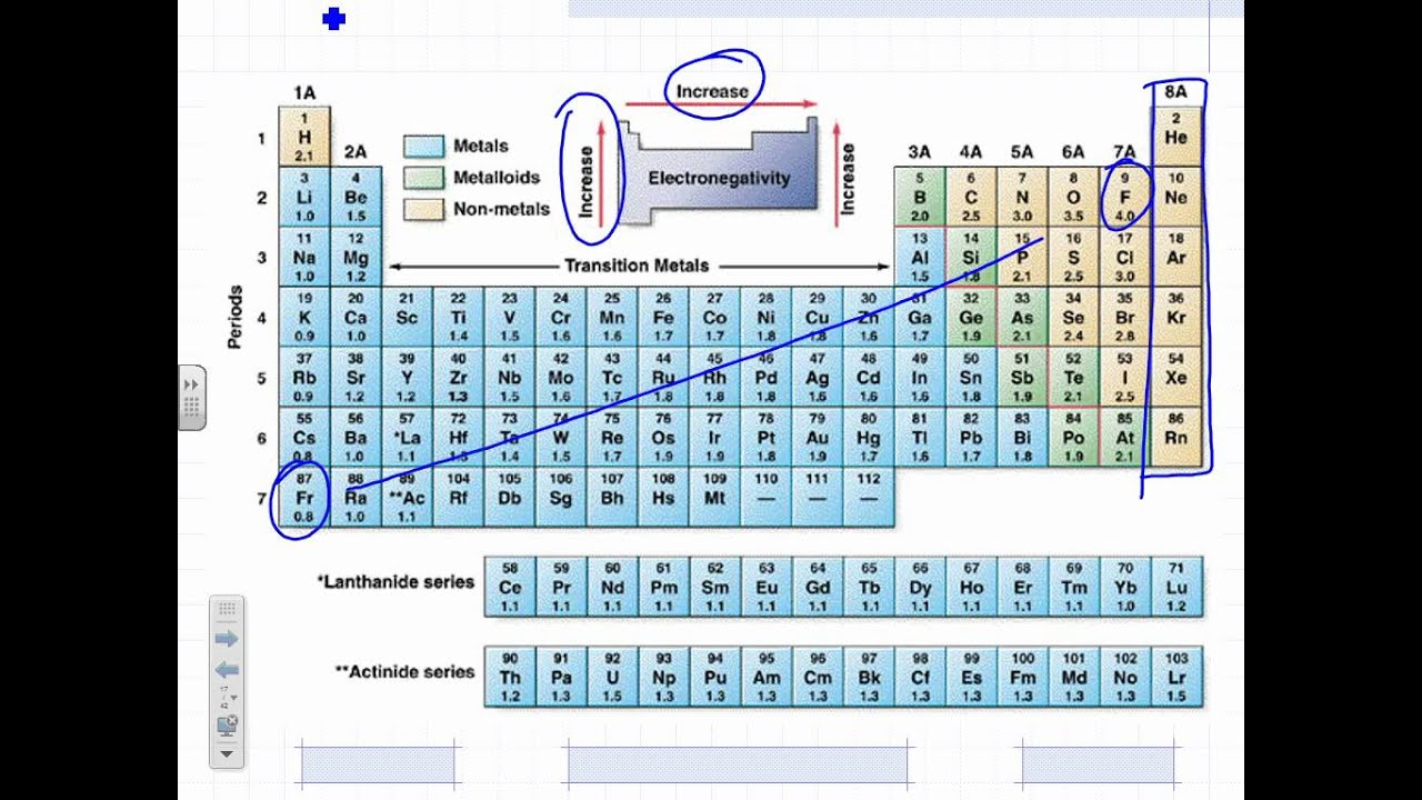 Lesson 4 periodic table youtube lesson 4 periodic table gamestrikefo Images