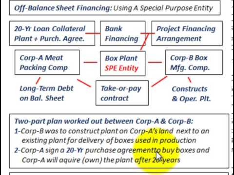 Off Balance Sheet Financing (Special Purpose Entity, Take Or Pay Contract, Project Financing)
