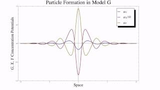 Particle Formation in Model G