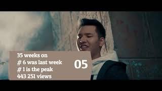 UZBEKISTAN TOP 40 SONGS - Music Chart (Popnable UZ)