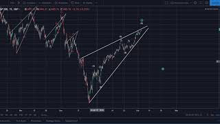 S&P 500 Analysis: Short and Long Term Perspectives