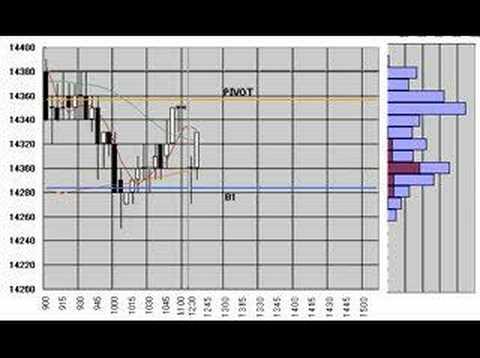 Nikkei225 Futures 5min.candlestick chart June 5 ,2008