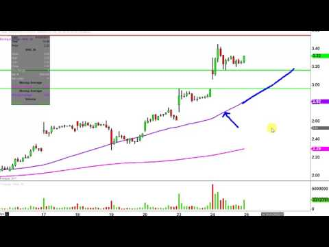 Northern Dynasty Minerals Ltd - NAK Stock Chart Technical Analysis for 01-24-17