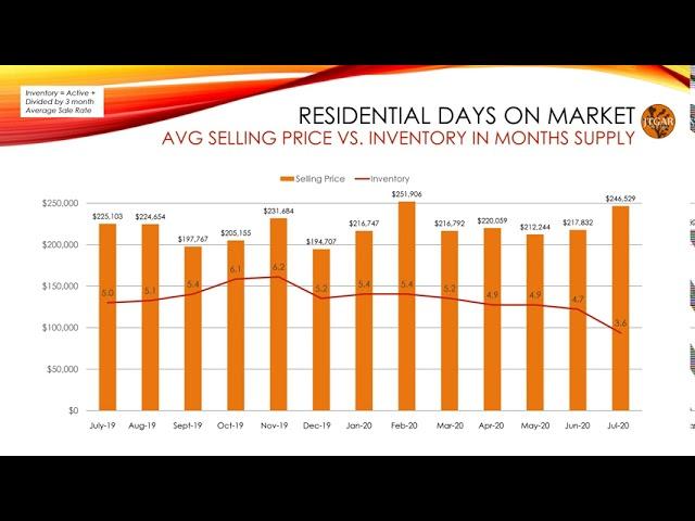 July 2020 Morongo Basin Market Watch
