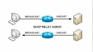 Video DHCP Relay Agent Overview download MP3, 3GP, MP4, WEBM, AVI, FLV Agustus 2018