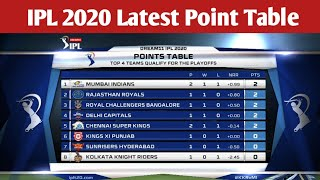 IPL 2020 Latest Point Table After Match 6 l IPL 2020 Point Table l Points Table Of IPL 2020