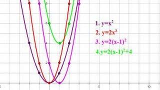 Квадратичная функция.Алгебра 9 класс.