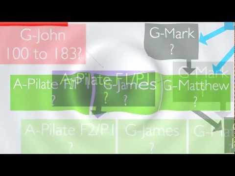 Bib12.  Gospel Of The Lord, Goodnight Marcion, Pilate, John, Philo, Plato (Bible Dates 12)