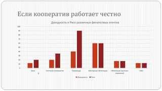 видео кредитный кооператив добрыня