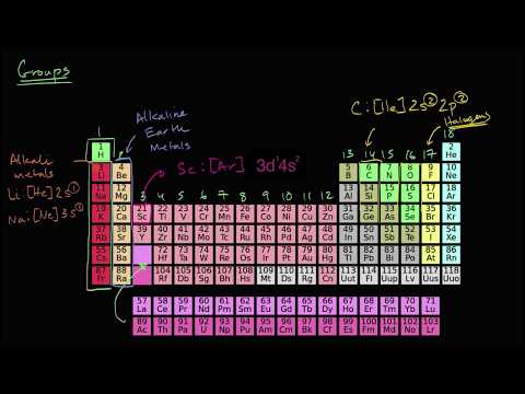 Groups of the periodic table | Periodic table | Chemistry | Khan Academy