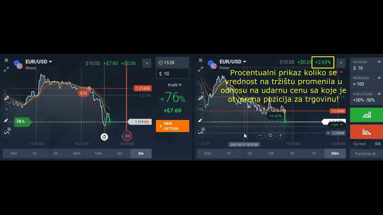 kako ulagati u bitcoin valutu zašto binarne opcije