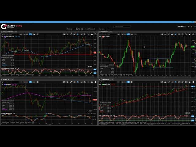 Отчет за сметка в ELANA Global Trader