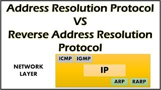 Difference Between ARP and RARP Protocol in Networking