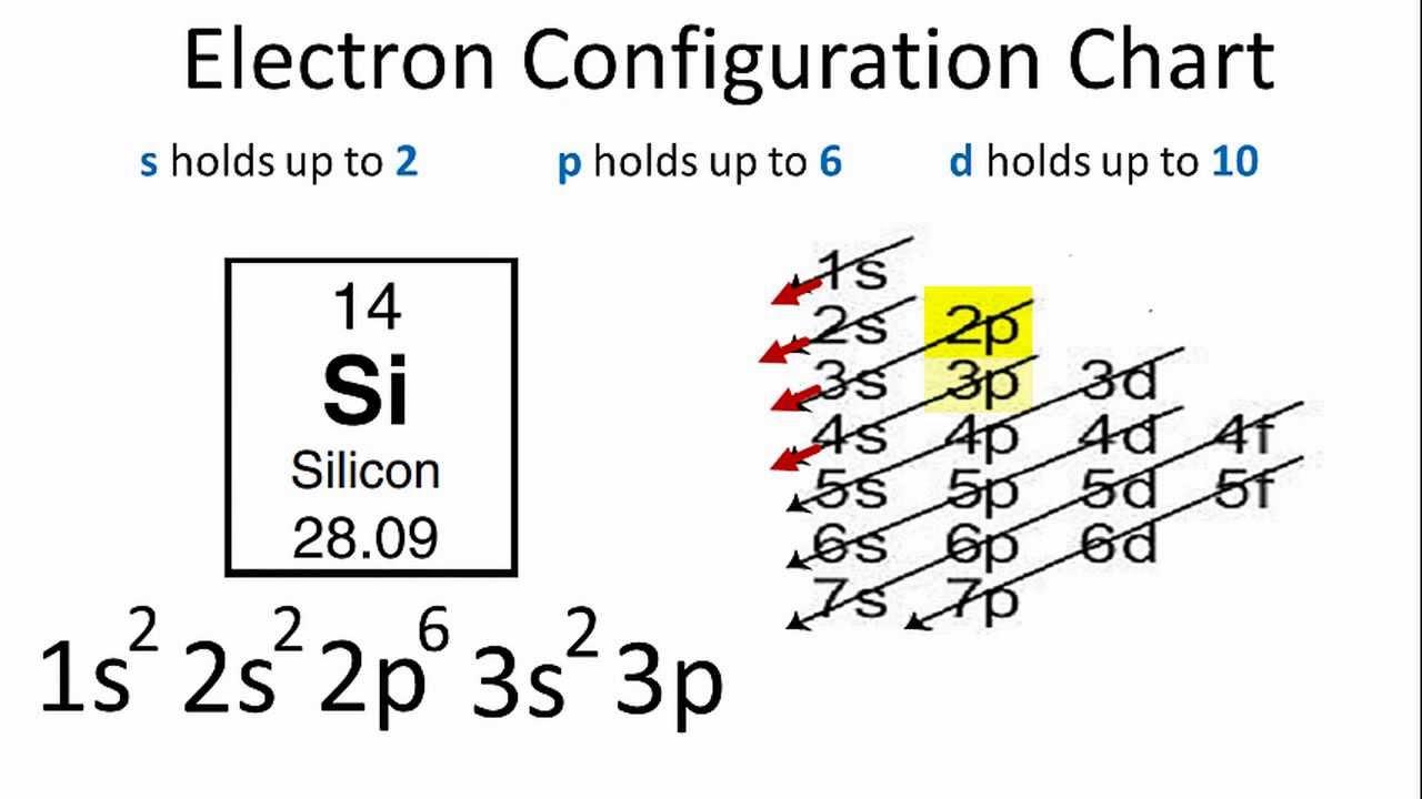 Silicon electron configuration also youtube rh