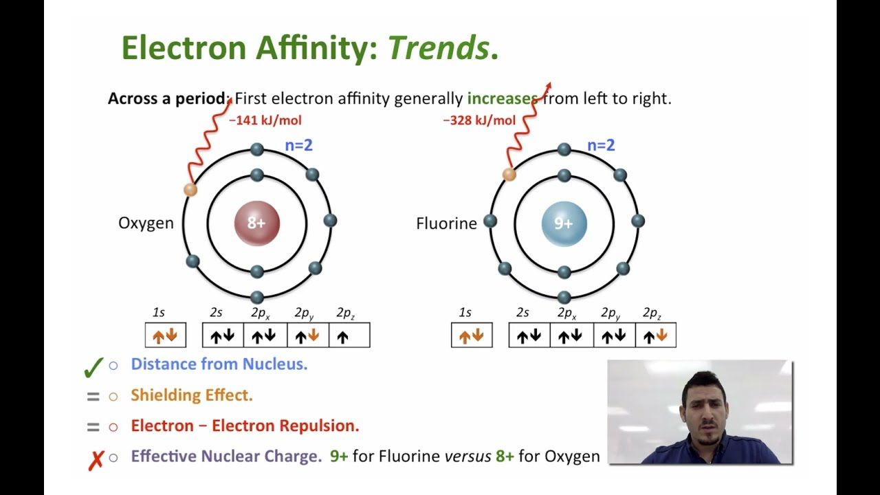 Periodic trends electron affinity youtube periodic trends electron affinity gamestrikefo Gallery