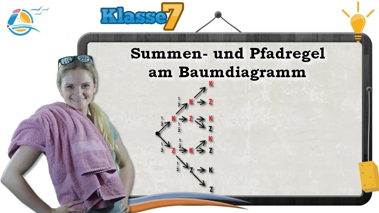 Baumdiagramm Summenregel und Pfadregel || Klasse 7 ☆ Wissen - YouTube