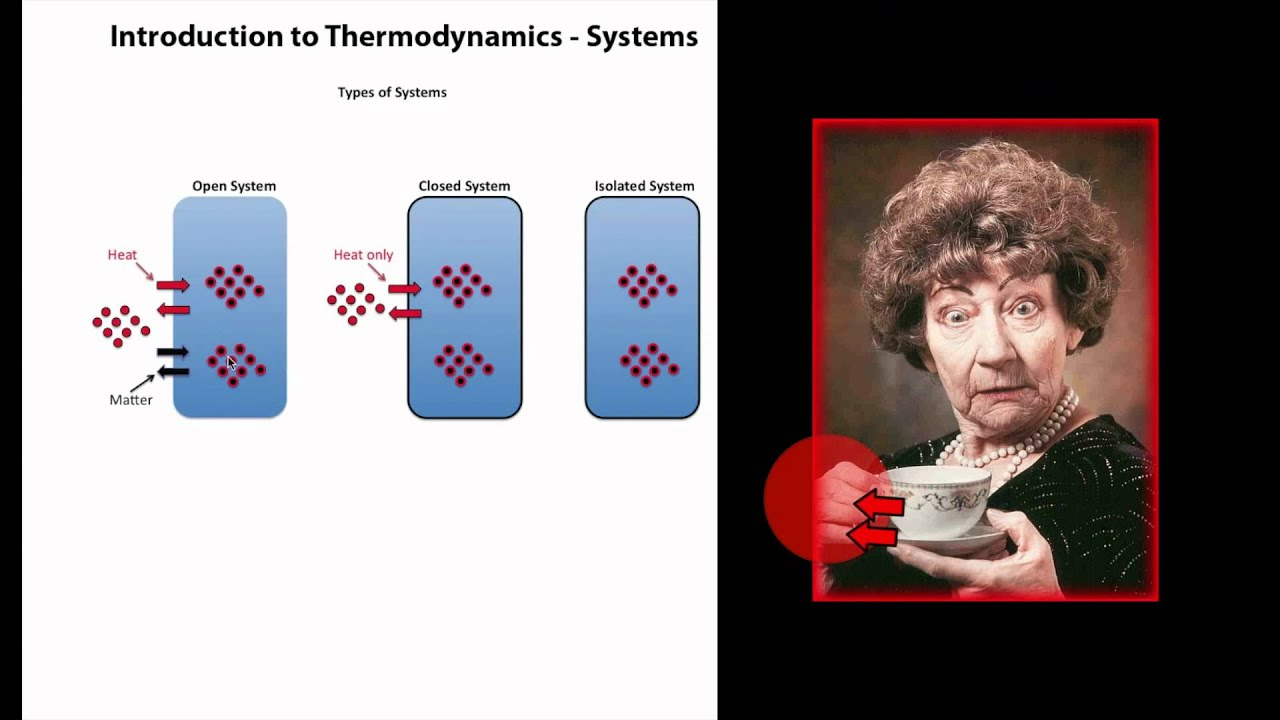 An Introduction To Thermodynamics Systems Youtube