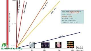 CT vyšetření a riziko rakoviny