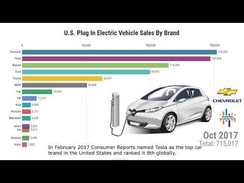 USA Electric Vehicle Sales by Brand